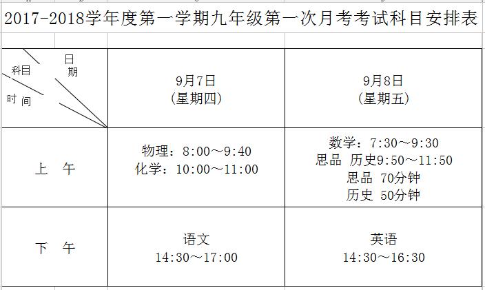 2017-2018学年度第一学期初三第一次月考简讯